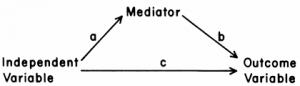 medierende-factor